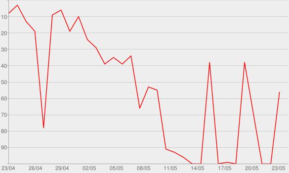Chart progress graph for The Danny Duncan Show