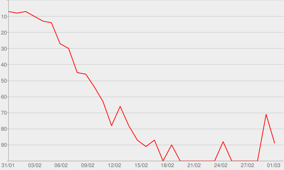 Chart progress graph for Location, Location, Location