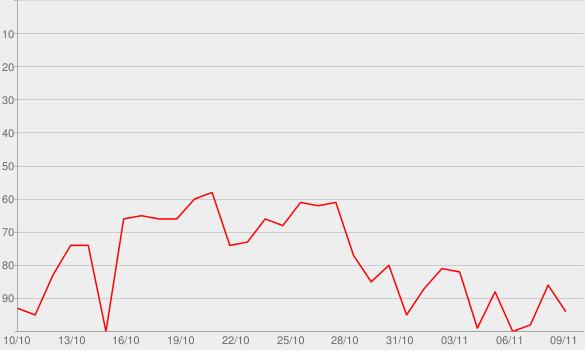 Chart progress graph for Numb