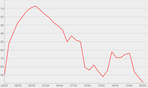 Chart progress graph for Staying In with Emily & Kumail