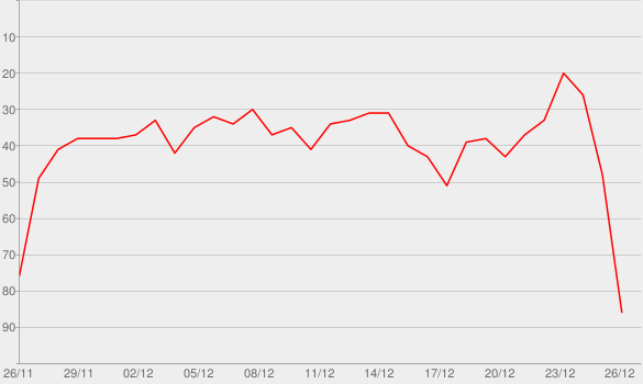 Chart progress graph for Run Rudolph Run (Single Version)