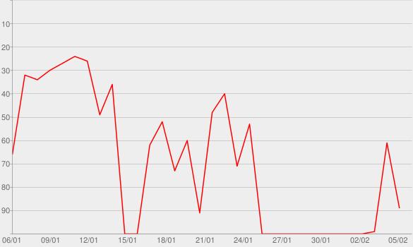 Chart progress graph for Coral Palms, Pt. 1