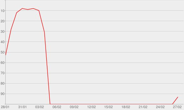 Chart progress graph for PRISM