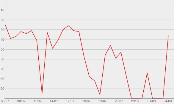 Chart progress graph for Schlimmer als Mord