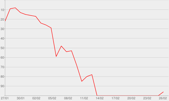 Chart progress graph for New man, who dis?