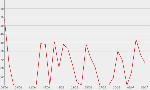 Chart progress graph for COINTELBRO