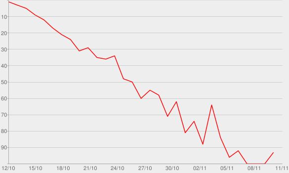 Chart progress graph for Kim's Fairytale Wedding: A Kardashian Event, Pt. 1