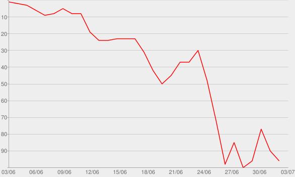 Chart progress graph for Unhappy Camper