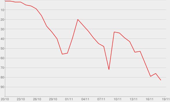 Chart progress graph for Gorgeous