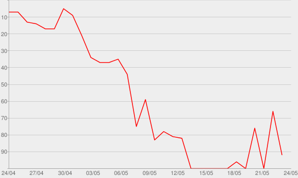 Chart progress graph for Houdini (feat. Swarmz & Tion Wayne)