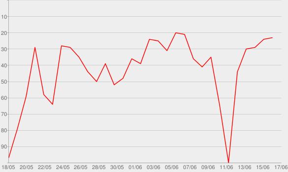 Chart progress graph for Lukas Tagebuch - Der heißt genau wie ich... Lukas im 1LIVE - Radio zum Mitnehmen