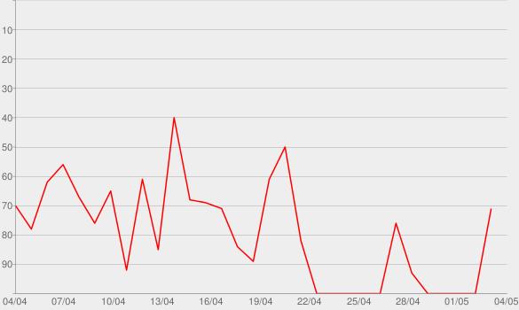 Chart progress graph for Seite 37 – Der Literatur-Podcast – detektor.fm
