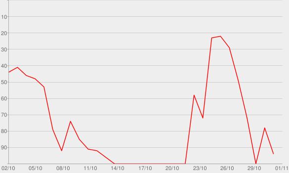 Chart progress graph for VORBEI VORBEI
