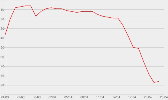 Chart progress graph for Joe Exotic: Tiger King