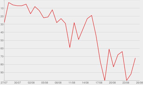 Chart progress graph for Schiessbefehl