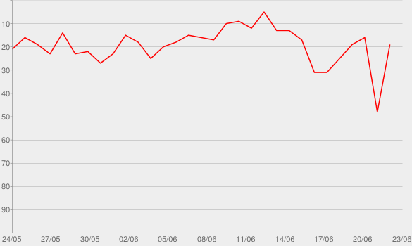 Chart progress graph for Casser un tête (feat. Mr Carlton)