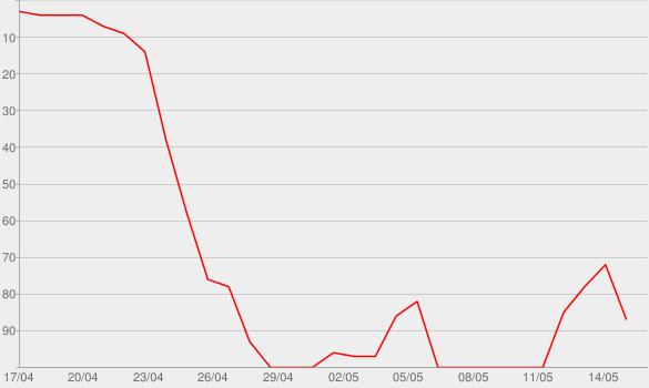 Chart progress graph for I'm Ready