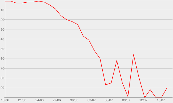 Chart progress graph for Heavy Meddle