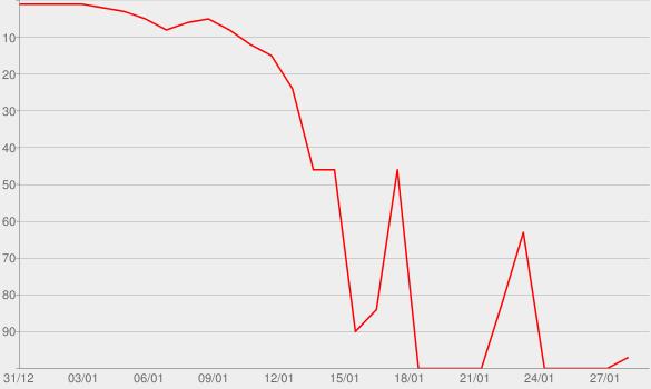 Chart progress graph for Will Power