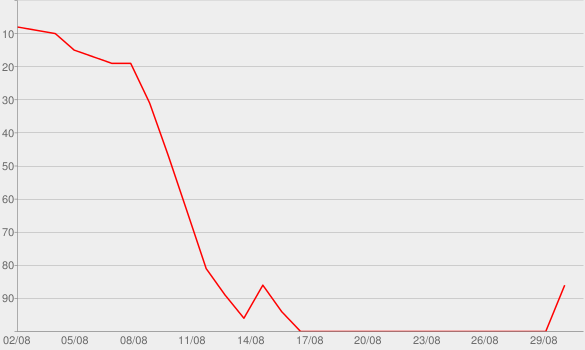 Chart progress graph for Stinkfist