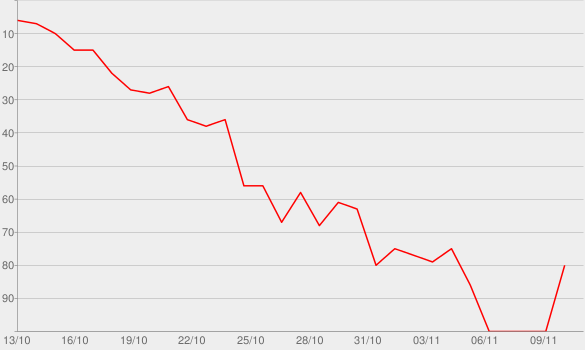 Chart progress graph for Kim's Fairytale Wedding: A Kardashian Event, Pt. 2