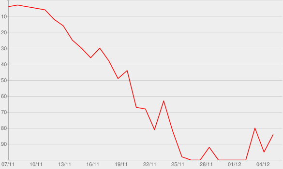 Chart progress graph for Close Encounters of the Kardashian Kind