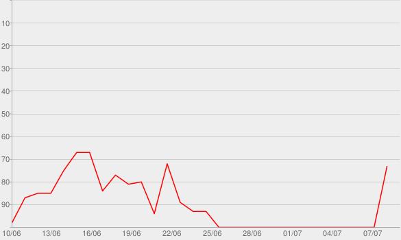 Chart progress graph for Banana (feat. Shaggy) [DJ Fle - Minisiren Remix]