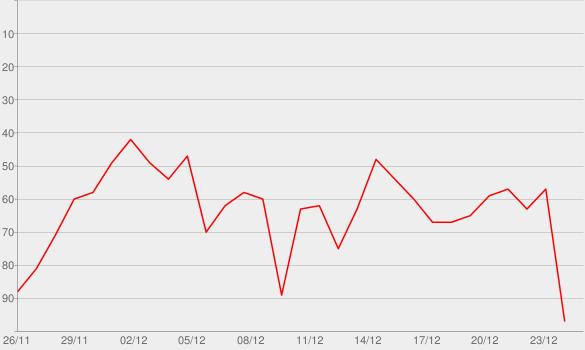 Chart progress graph for A Pentatonix Christmas