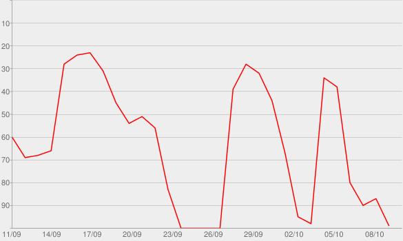 Chart progress graph for Mea Culpa with Michael Cohen