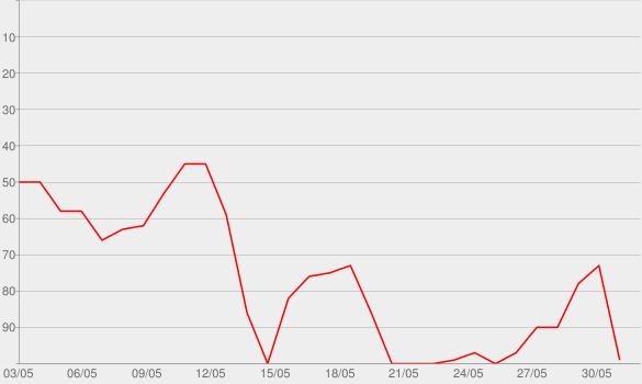 Chart progress graph for Bei meiner Seele