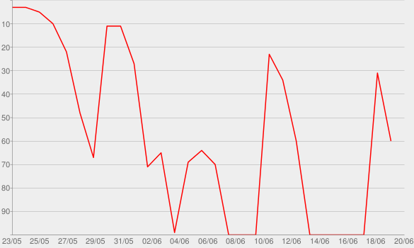 Chart progress graph for Spielerfrauen on air