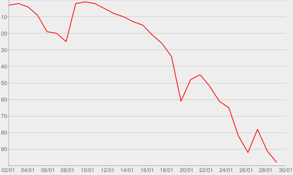 Chart progress graph for Monstruo