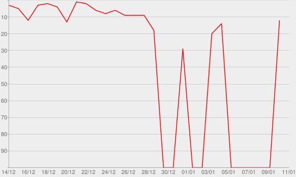 Chart progress graph for JAH-VAN