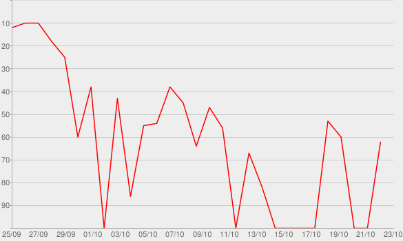 Chart progress graph for It's Time to Move On