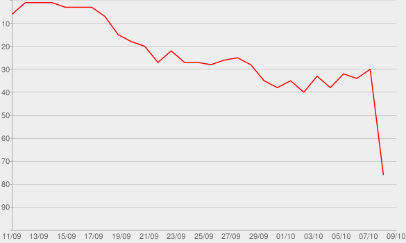 Chart progress graph for OK Not to Be OK