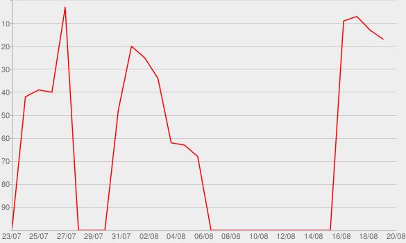 Chart progress graph for 2014-2018 - EP