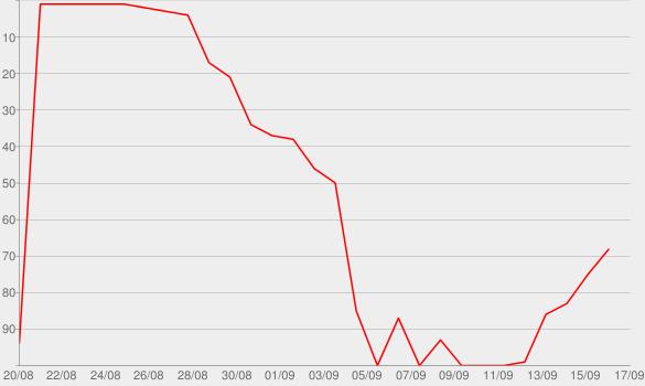 Chart progress graph for The Midsummer Station