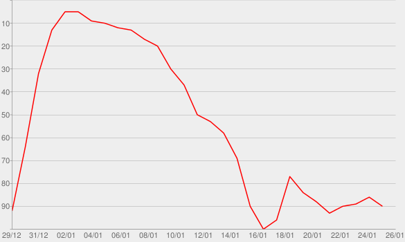 Chart progress graph for The Bible Recap