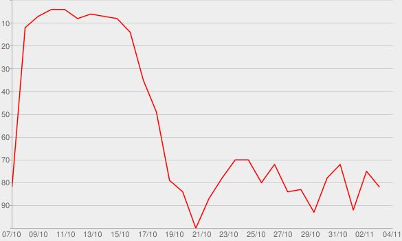 Chart progress graph for WDR 3 Der Weltenfalter