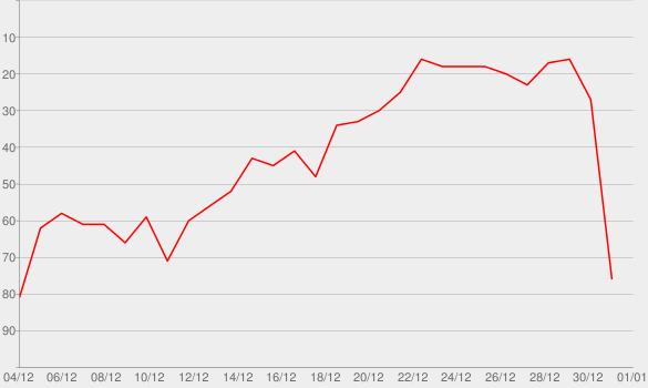 Chart progress graph for Snowman