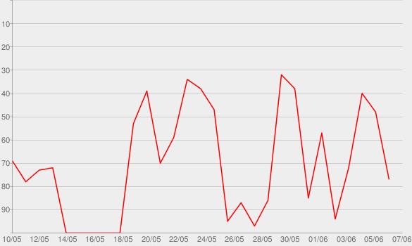 Chart progress graph for Hockey Night Online from Hockey Night in Canada