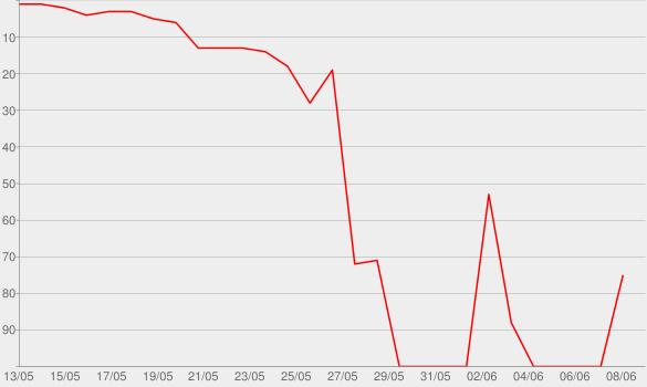 Chart progress graph for Burning Up