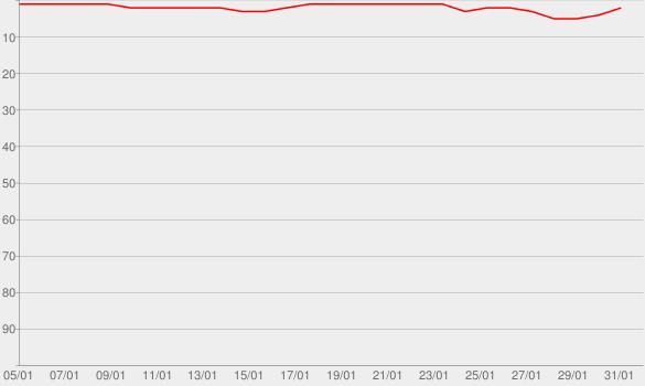 Chart progress graph for Das Neue Sexvergnügen