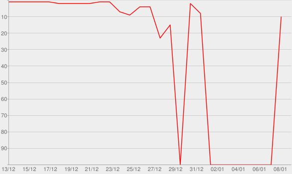 Chart progress graph for Fine Line