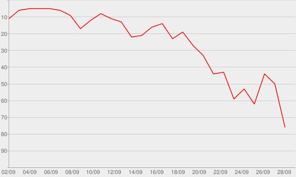 Chart progress graph for Insiderwissen