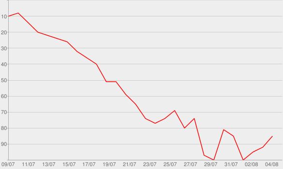 Chart progress graph for Motley Crew