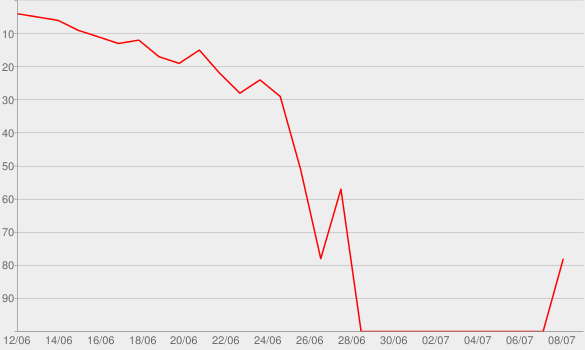 Chart progress graph for The End, Pt. 2