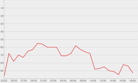 Chart progress graph for Bigroom Blitz (Radio Mix) [feat. Wiz Khalifa]
