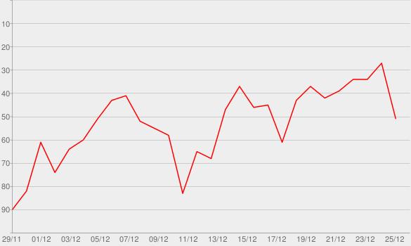 Chart progress graph for Little Drummer Boy