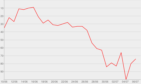 Chart progress graph for 22 Jump Street (Original Motion Picture Soundtrack)